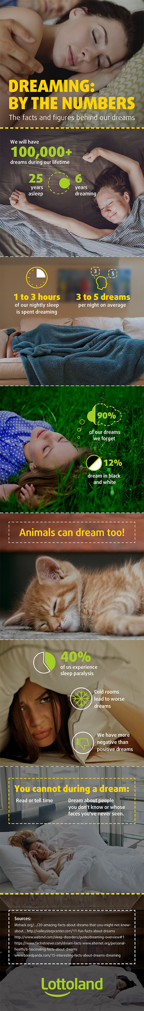 Infographic The 10 Most Common Dreams and What They Mean