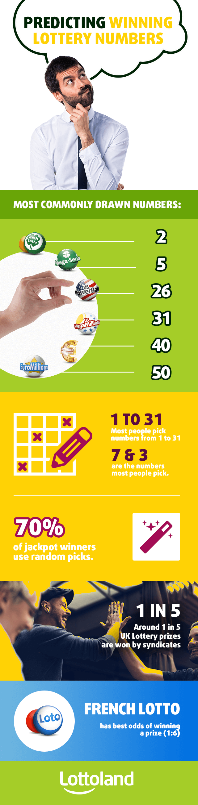 Lottery number predictions - is it possible to do accurately