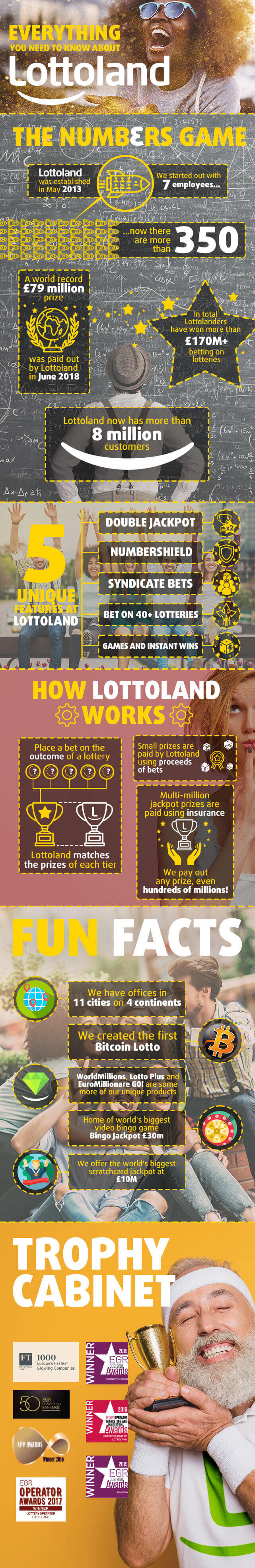 How Does Lottoland Pay Jackpot Winners?